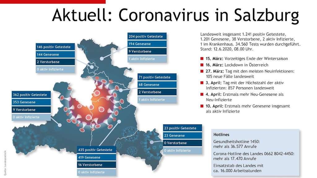 Corona Salzburg